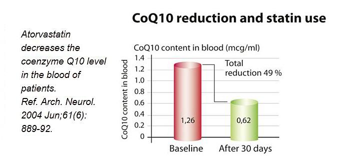 penggunaan statin mengurangkan tahap coq10 badan