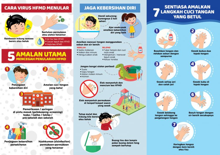 Langkah Mencegah Penyakit Tangan, Kaki Dan Mulut (HFMD)
